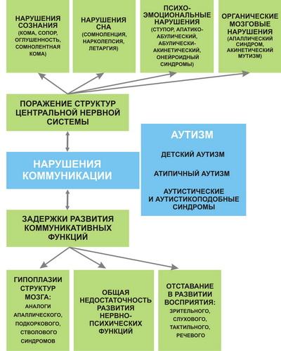 Условная схема коммуникативных